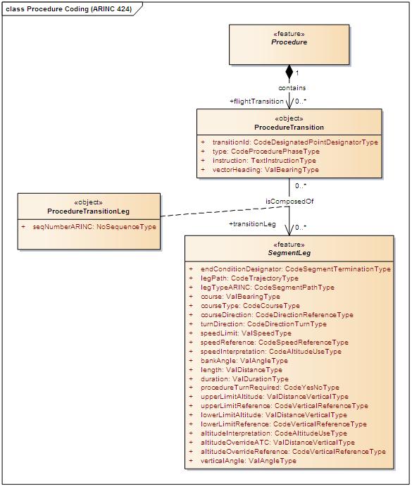 AIXM 5 - ARINC 424