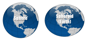 Earth Sphere and Spheroid