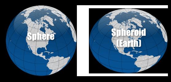 Earth Sphere and Spheroid